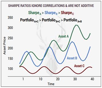 sharpe_portfolio