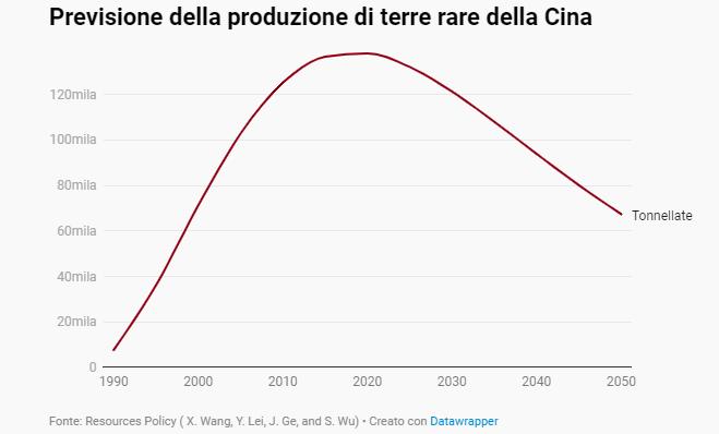 previsione della produzione di terre rare della Cina